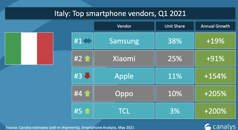 Xiaomi riconquista il secondo posto nella classifica italiana dei top vendor di Canalys