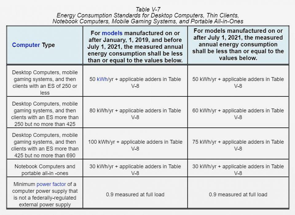 Una tabella riassuntiva con i limiti imposti dalla legge in vigore in California a partire dal 1° Luglio