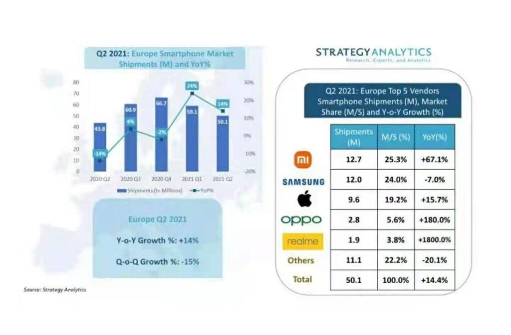 Xiaomi guadagna la vetta: prima posizione nelle spedizioni di smartphone in Europa nel Q2 2021