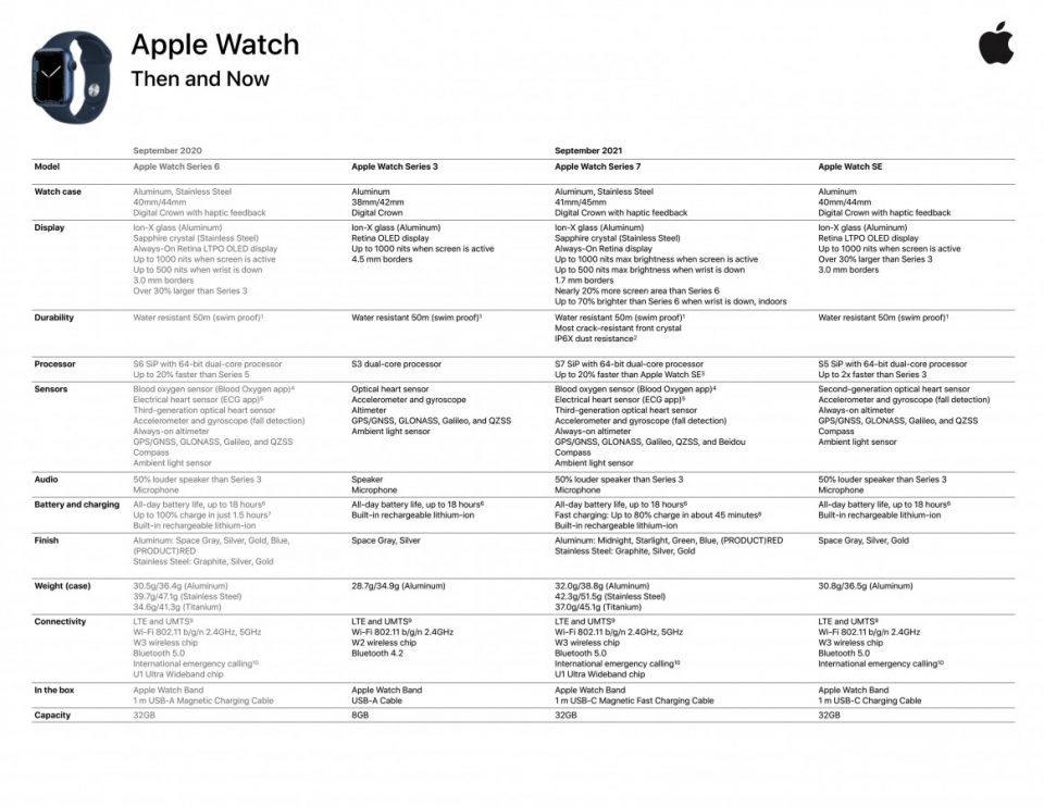 Tutti i dettagli tecnici su Apple Watch Series 7